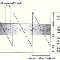 blog-yaglama